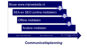 Stap 2 – Communicatie